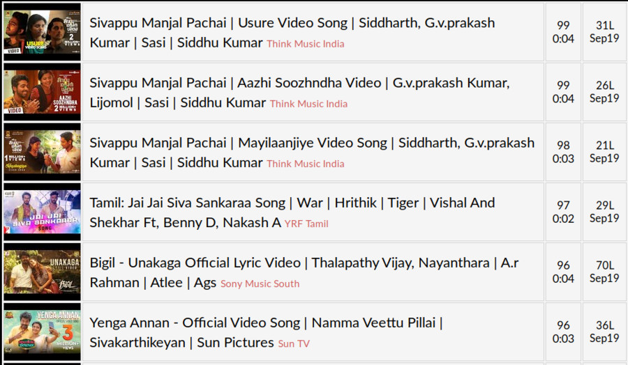 Youtube Top Rated Tamil Songs – Sep 2019