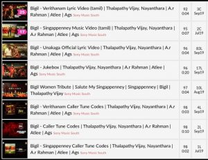 Vijay Bigil Official YouTube Songs & Caller Tunes List & Hits : Sony Music South